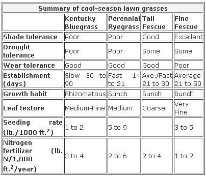 grass-chart-cornell